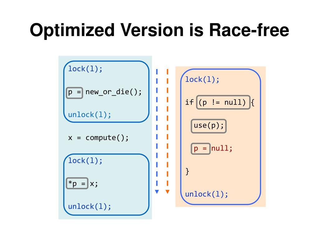 Optimized Version is Race-free