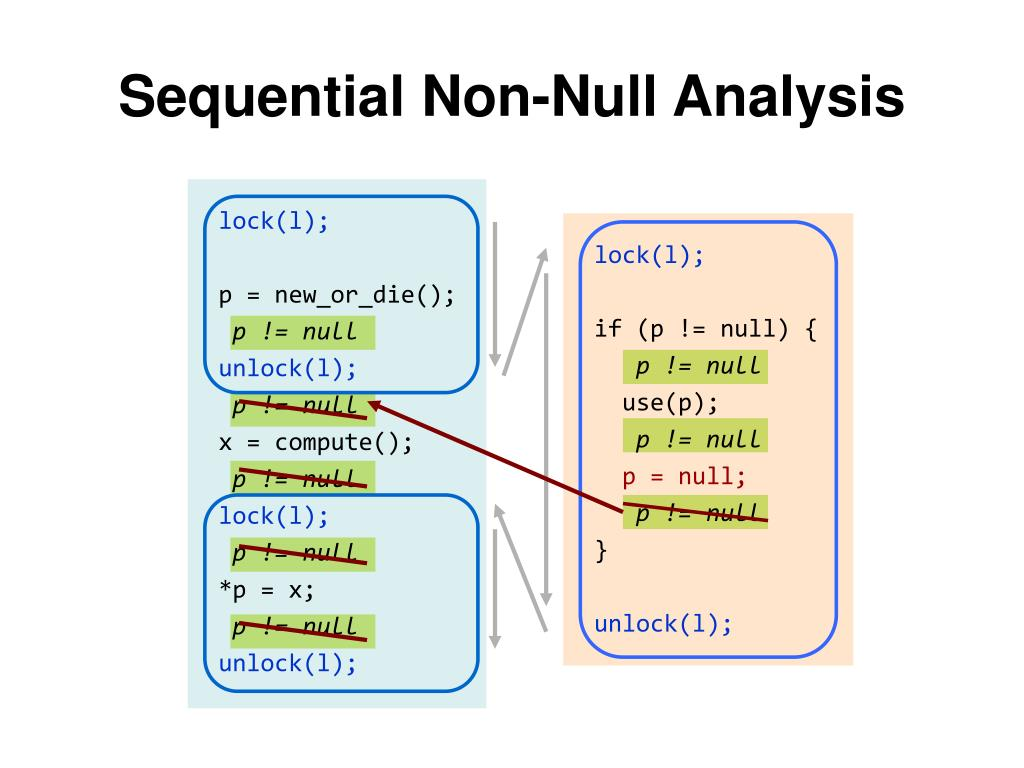 Sequential Non-Null Analysis