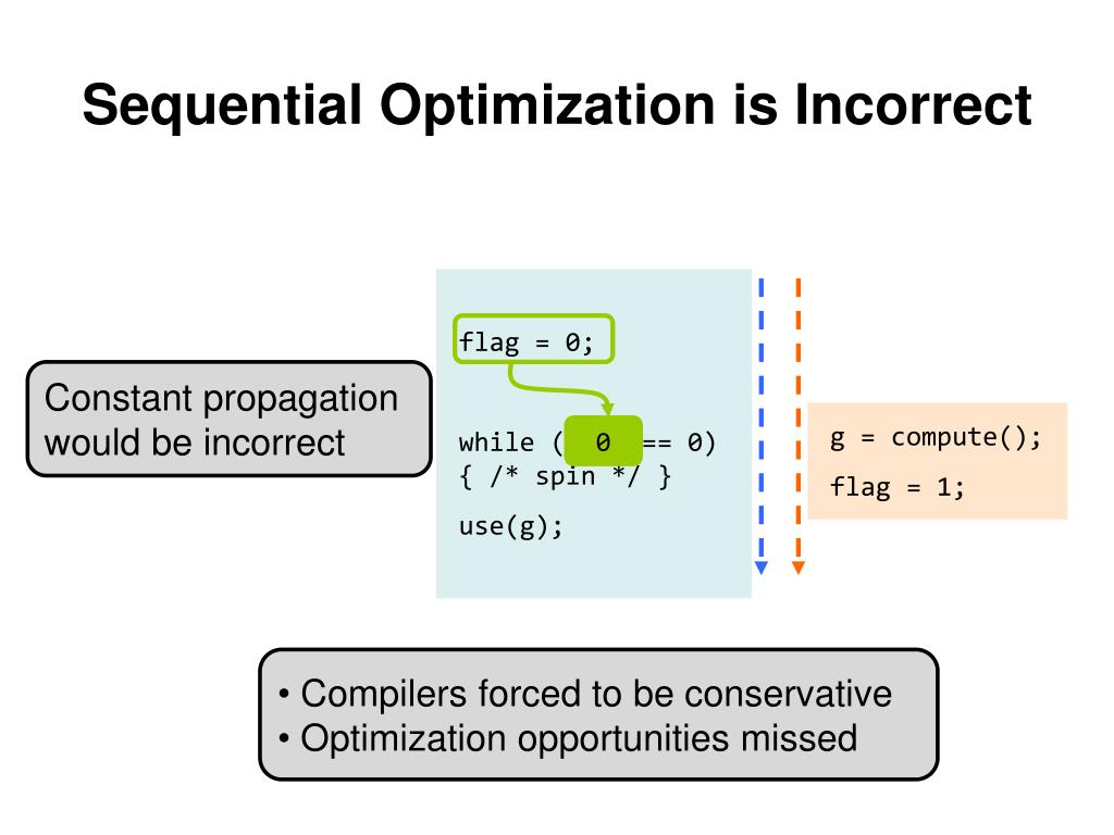 Sequential Optimization is Incorrect