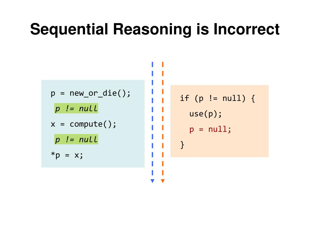 Sequential Reasoning is Incorrect