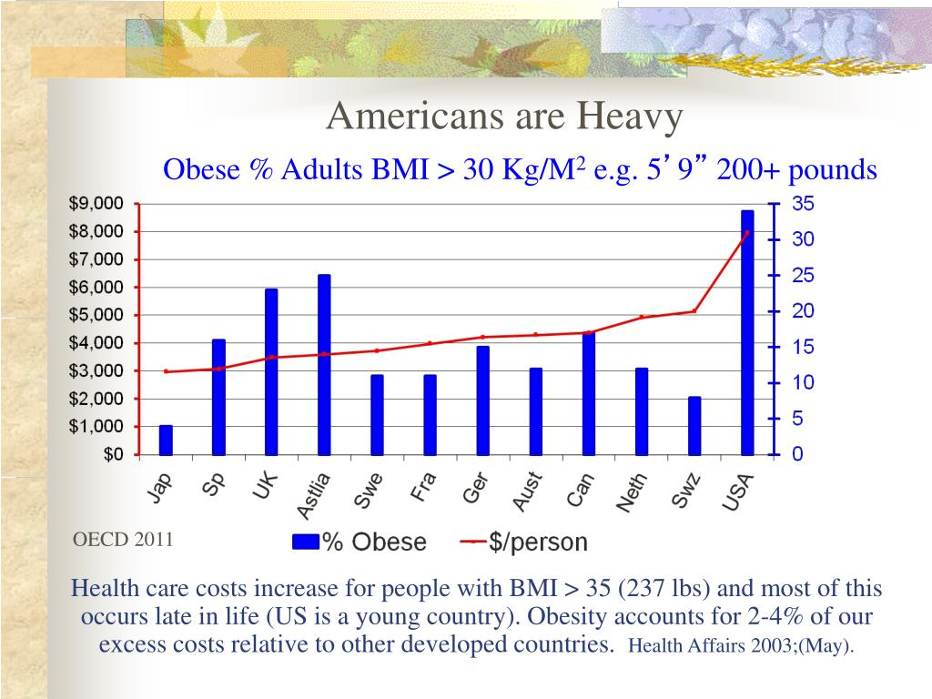 Americans are Heavy
