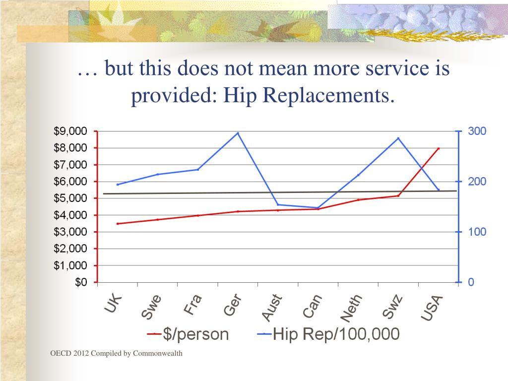 … but this does not mean more service is provided: Hip Replacements.