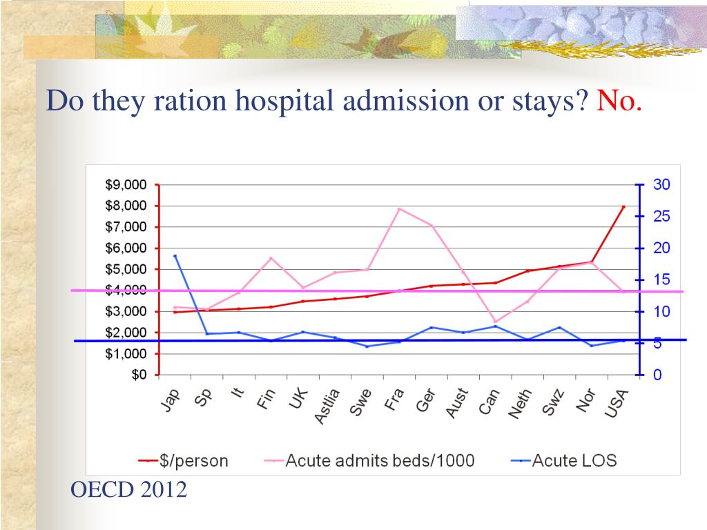Do they ration hospital admission or stays?