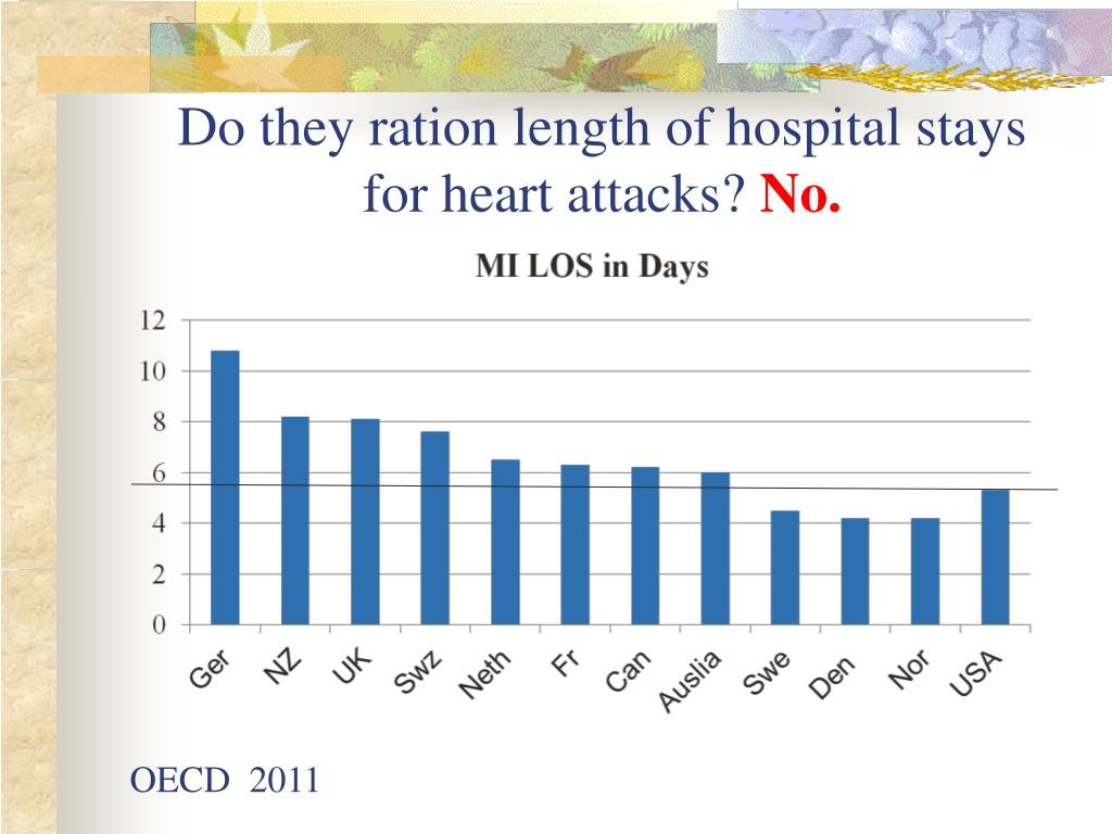 Do they ration length of hospital stays for heart attacks?