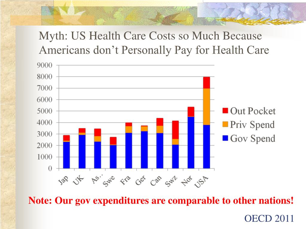 Myth: US Health Care Costs so Much Because Americans don't Personally Pay for Health Care
