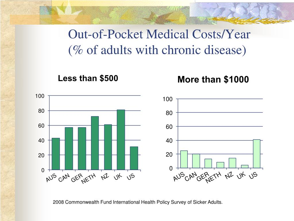 Out-of-Pocket Medical Costs/Year