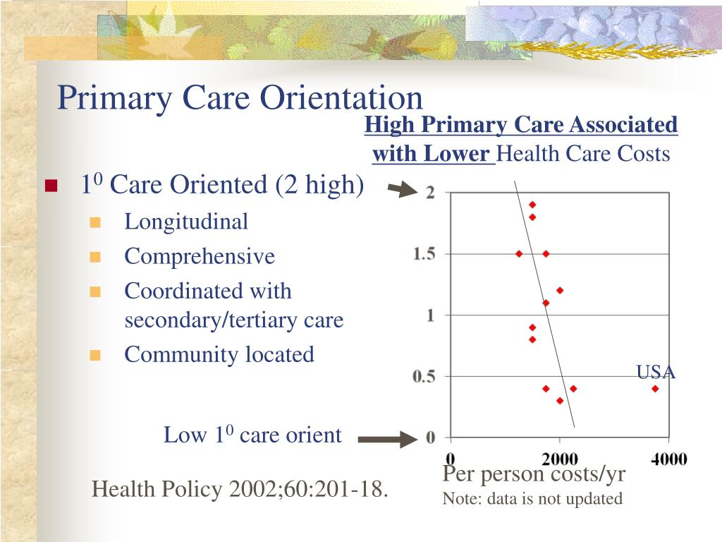 High Primary Care Associated with Lower