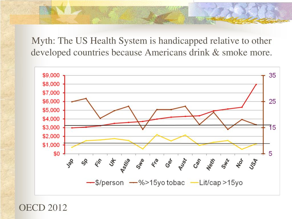 Myth: The US Health System is handicapped relative to other developed countries because Americans drink & smoke more.