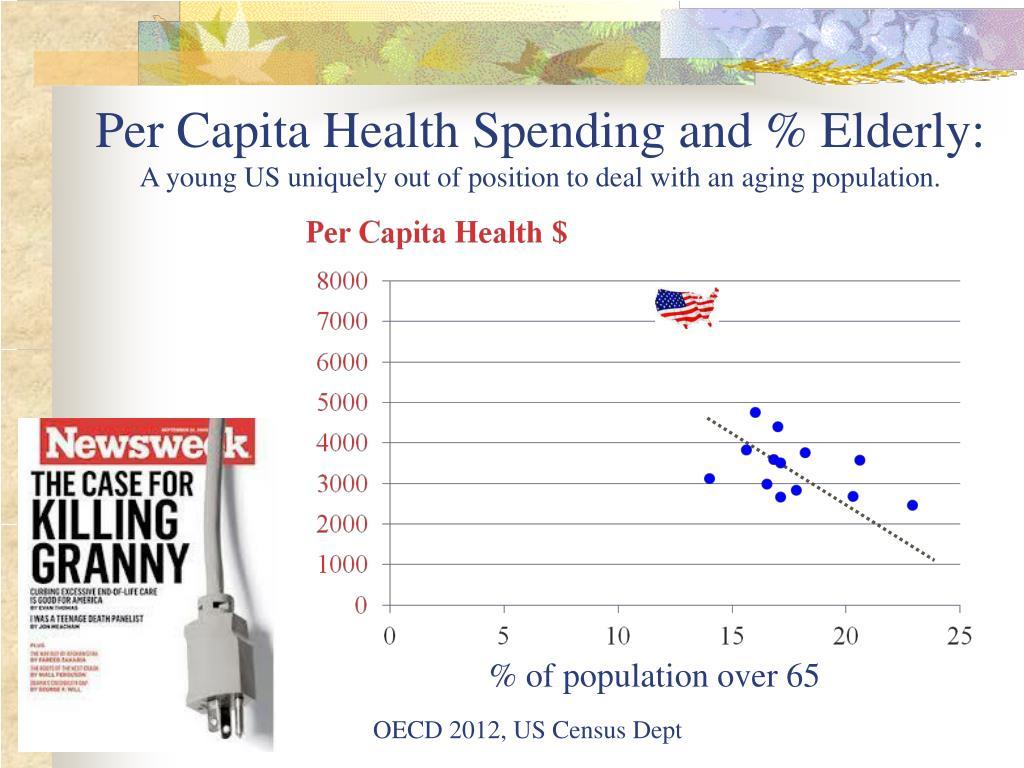 Per Capita Health Spending and % Elderly: