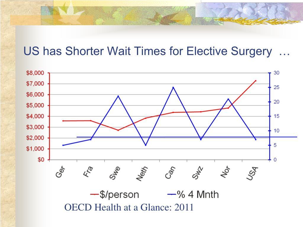 US has Shorter Wait Times for Elective Surgery  …