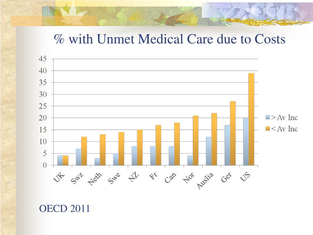 % with Unmet Medical Care due to Costs