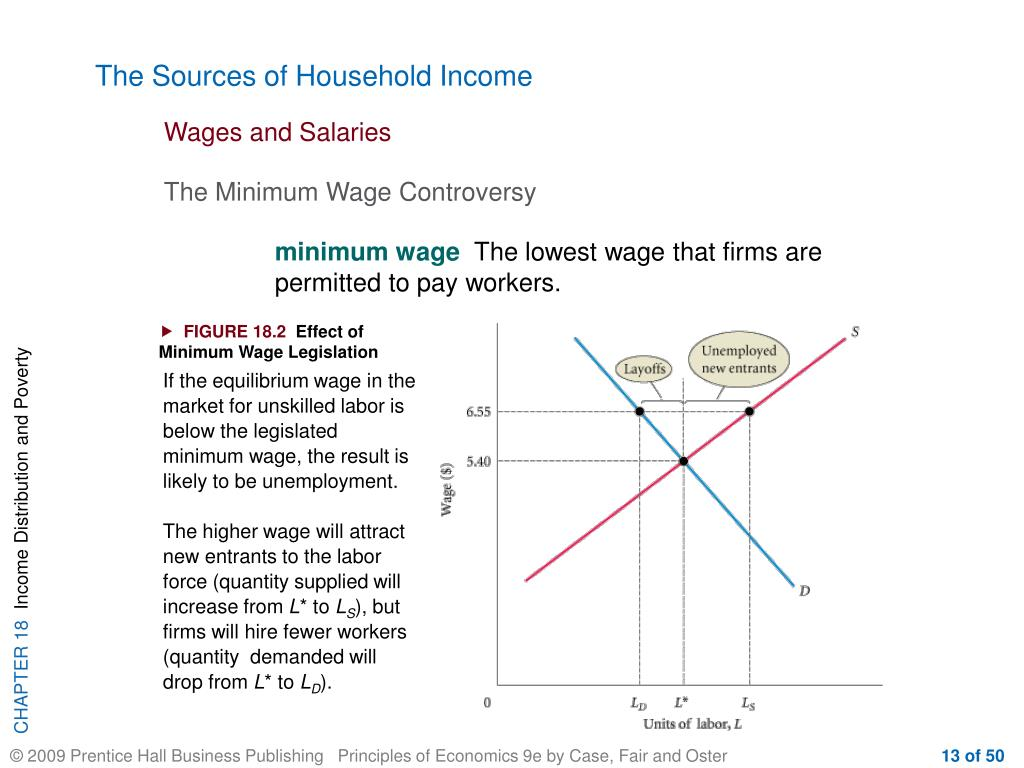 The Sources of Household Income