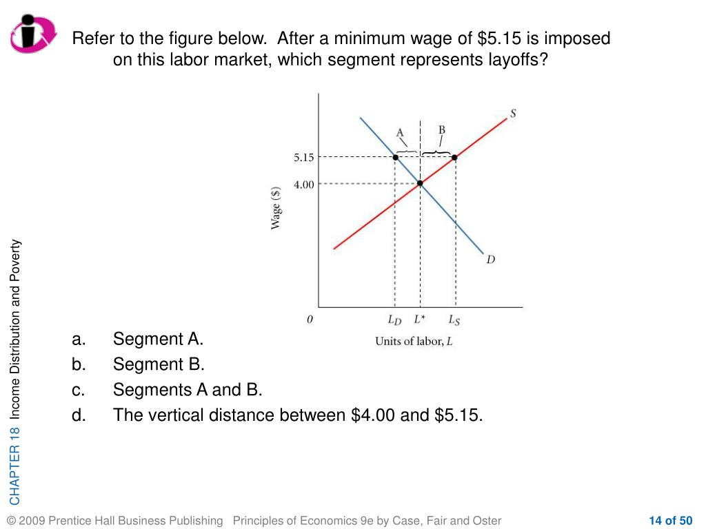 Refer to the figure below.  After a minimum wage of $5.15 is imposed on this labor market, which segment represents layoffs?
