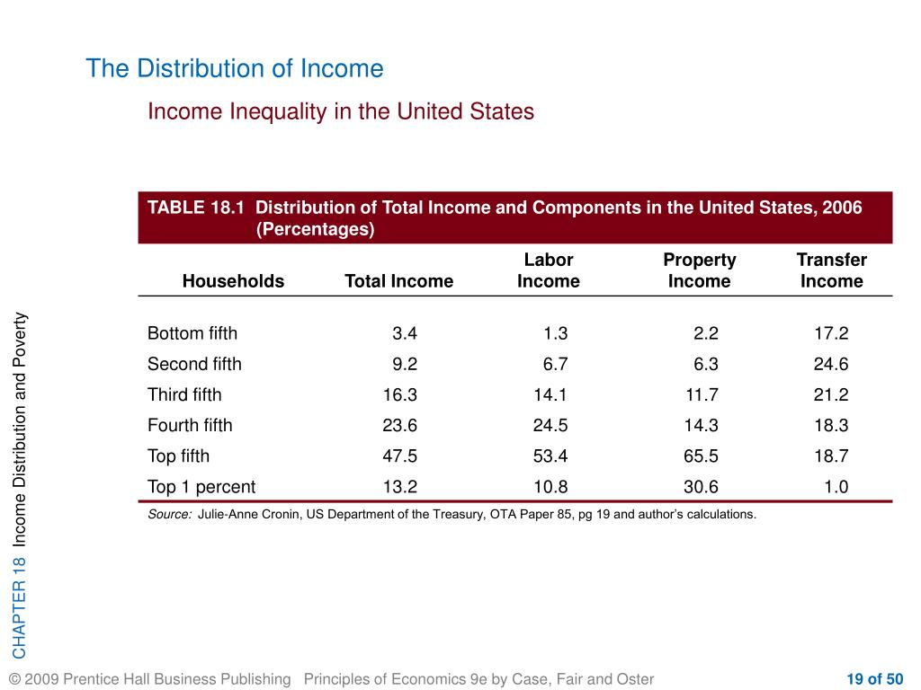 The Distribution of Income