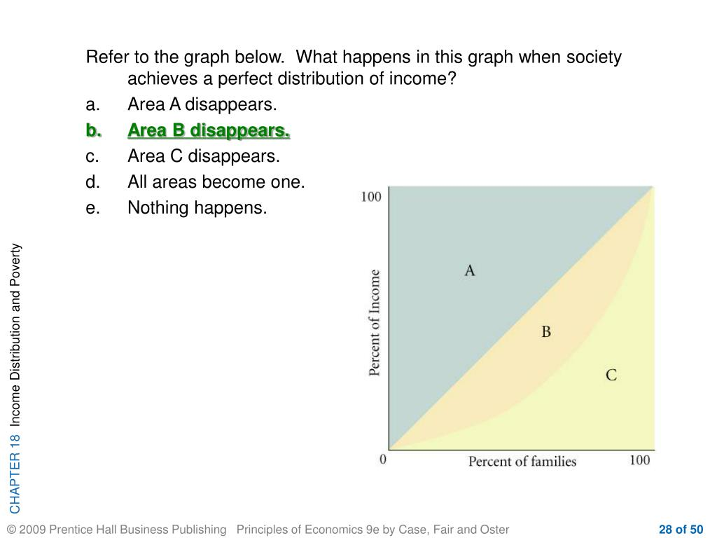 Refer to the graph below.  What happens in this graph when society achieves a perfect distribution of income?