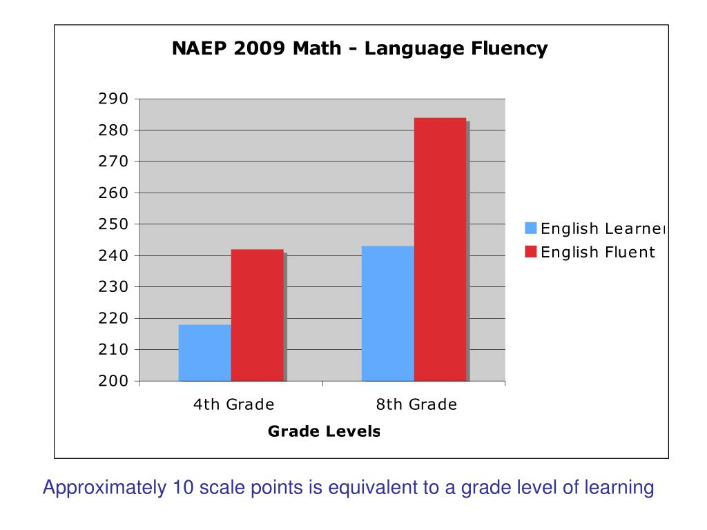 Approximately 10 scale points is equivalent to a grade level of learning
