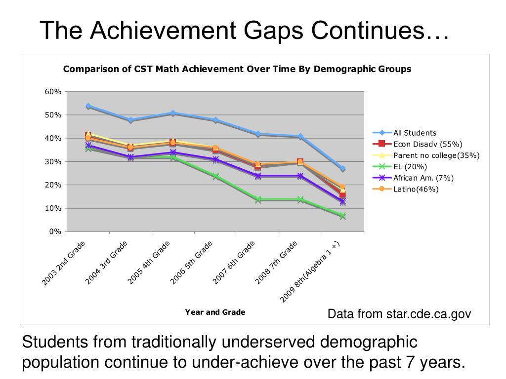 The Achievement Gaps Continues…