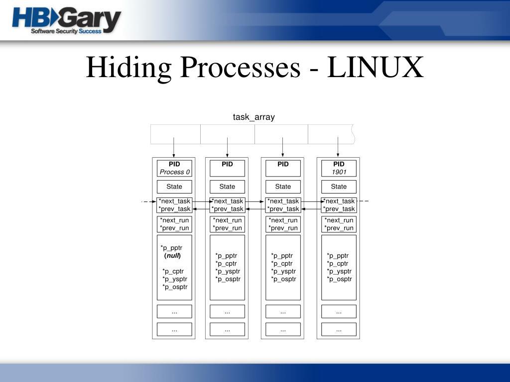 Hiding Processes - LINUX