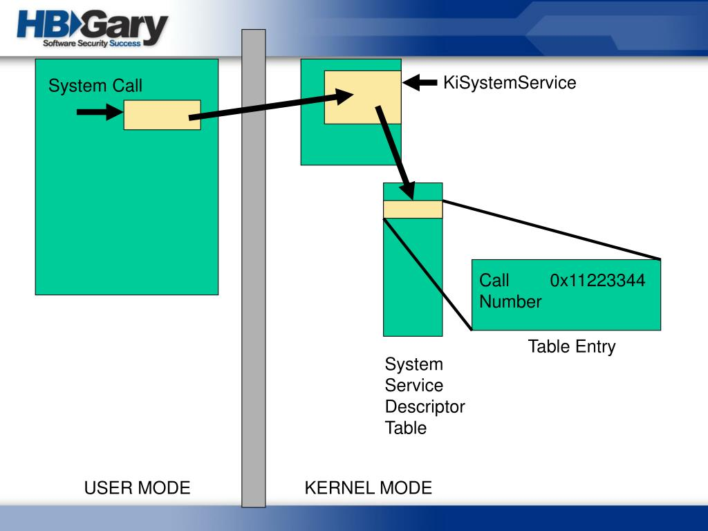 KiSystemService