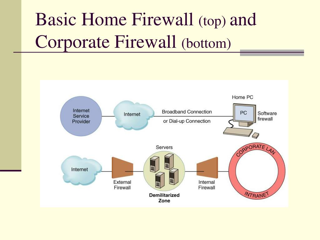 Basic Home Firewall