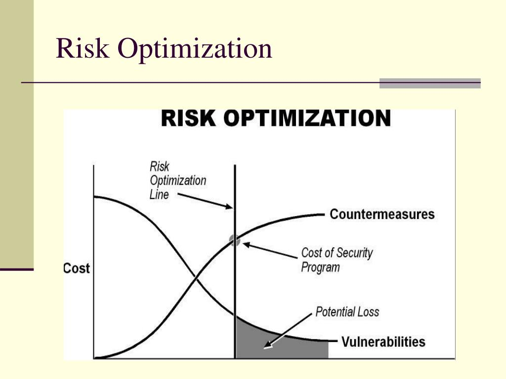 Risk Optimization