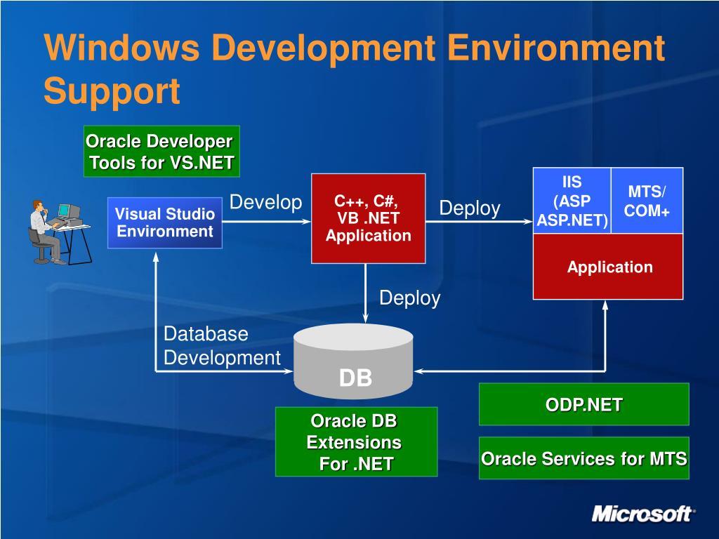Windows Development Environment Support