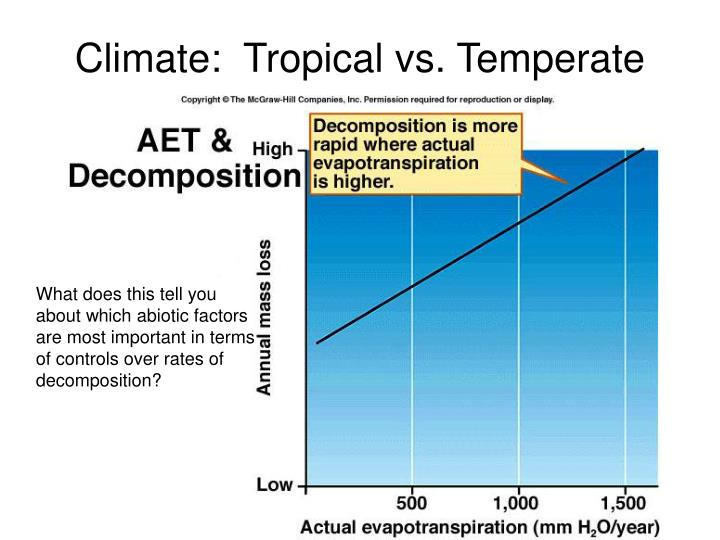 Climate:  Tropical vs. Temperate
