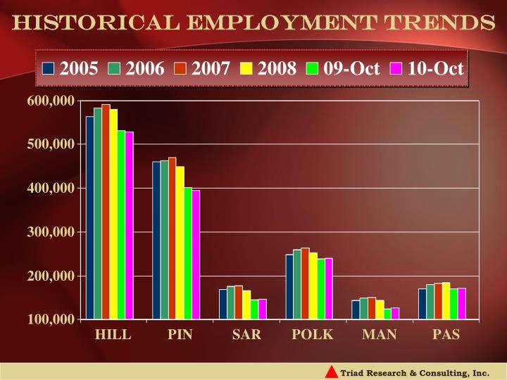 Historical employment trends l.jpg