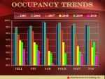 occupancy trends