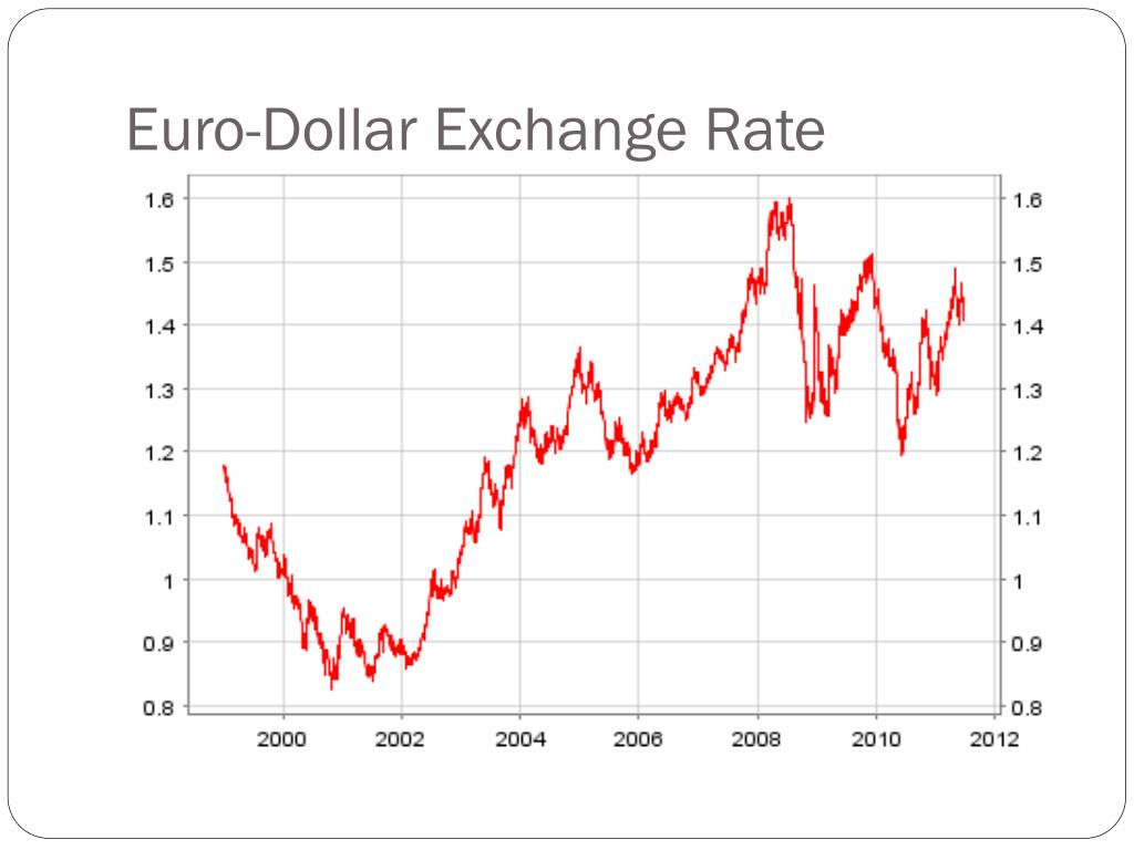 Exchange Rates - Current Currency Exchange Rates from Bank ...