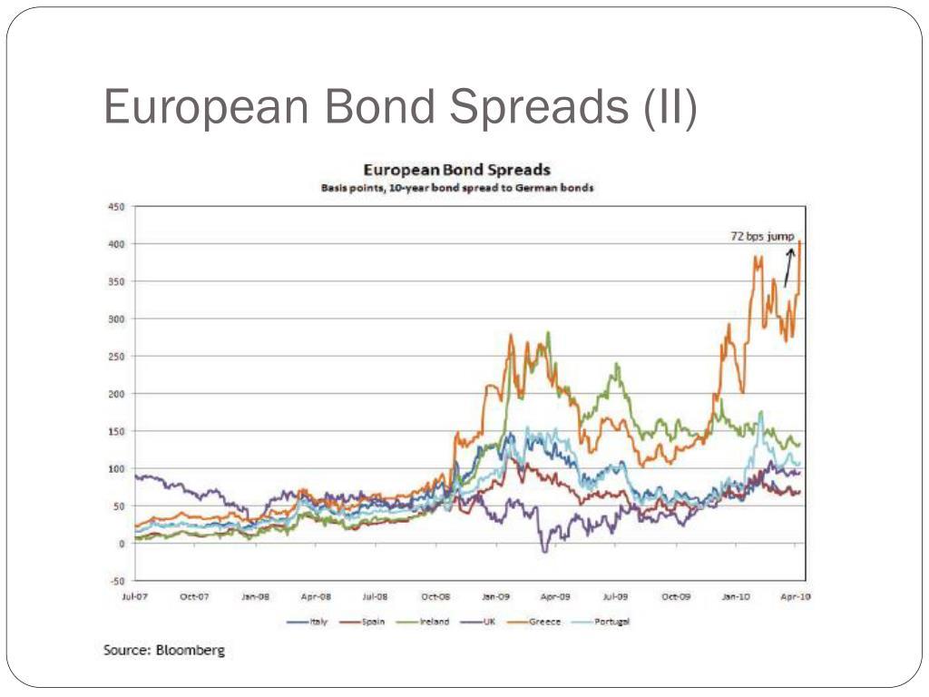 European Bond Spreads (II)