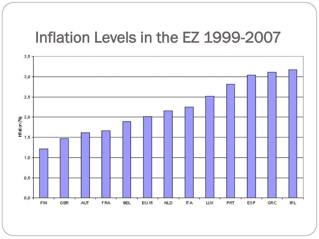 Inflation Levels in the EZ 1999-2007