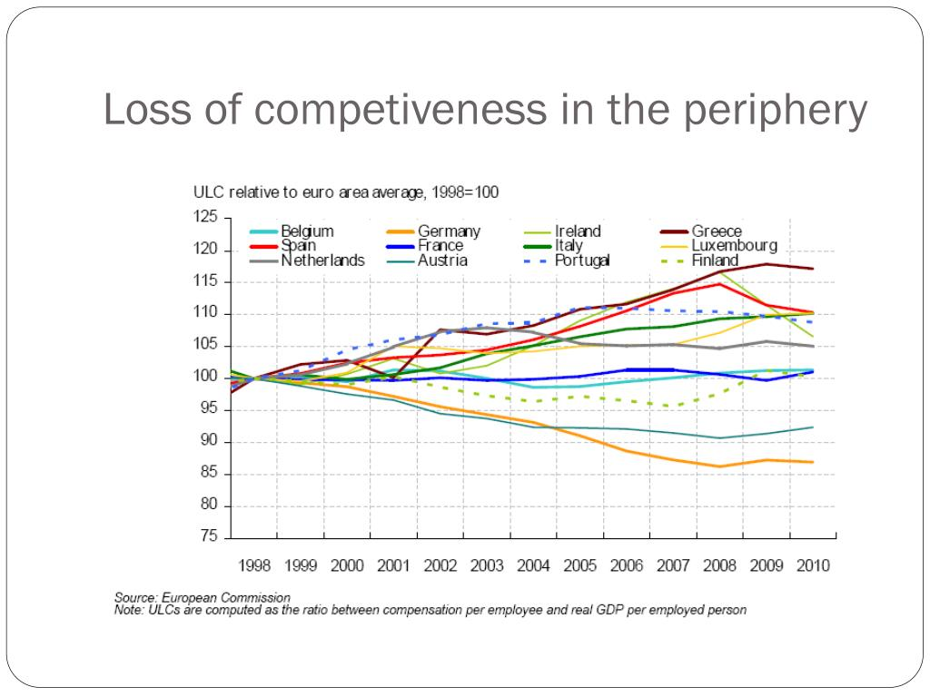 Loss of competiveness in the periphery