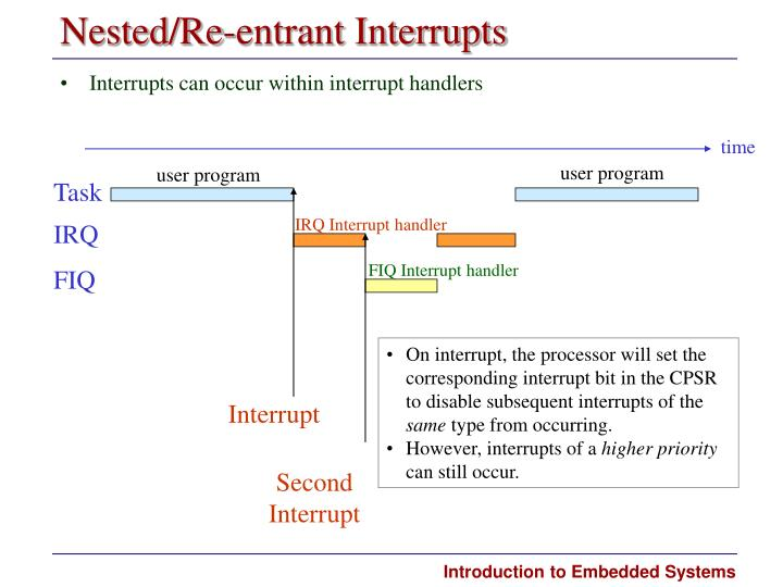 Nested/Re-entrant Interrupts