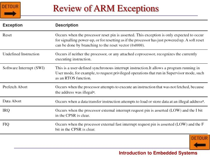 Review of ARM Exceptions