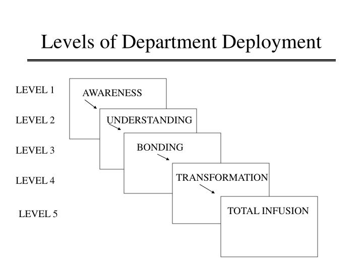 Levels of Department Deployment