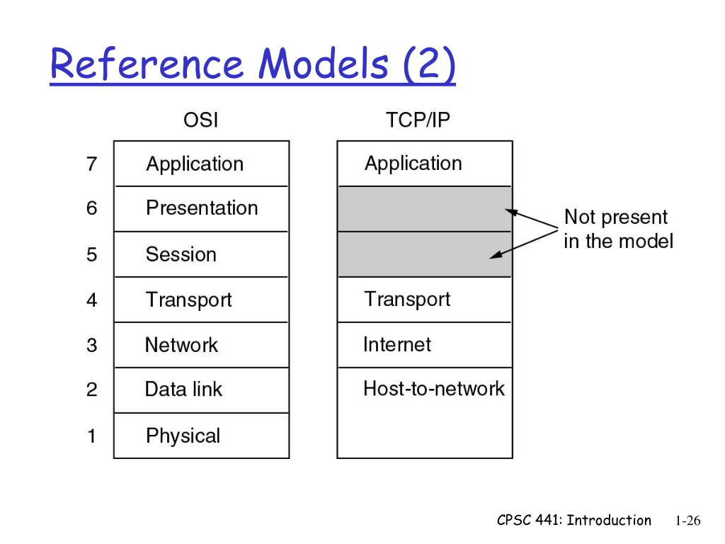 Reference Models (2)