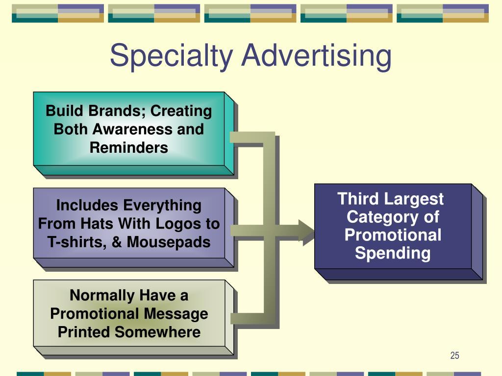 Build Brands; Creating Both Awareness and Reminders