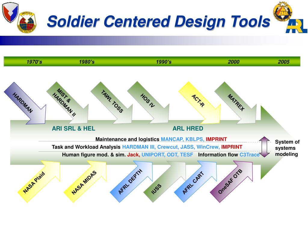 Soldier Centered Design Tools