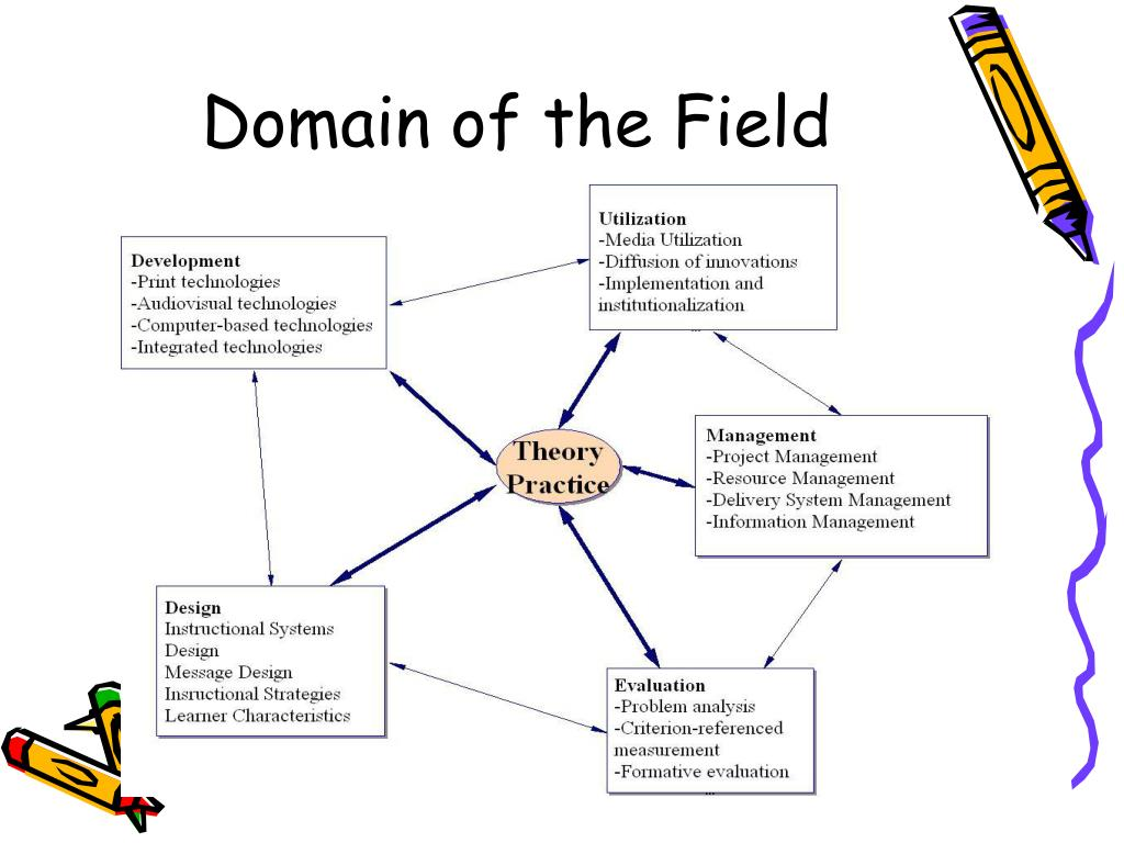 Domain of the Field