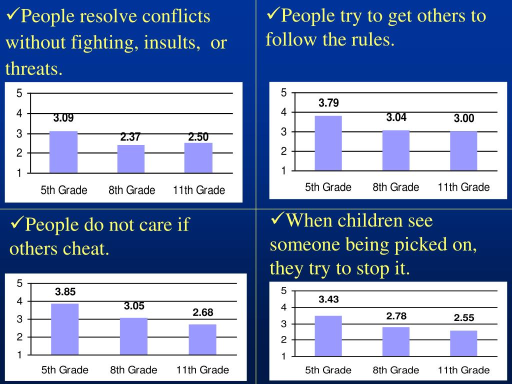 People resolve conflicts without fighting, insults,  or threats.