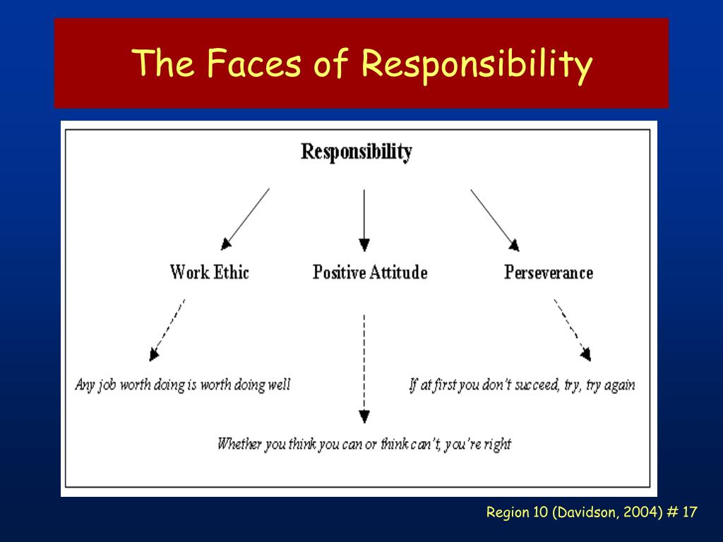 The Faces of Responsibility