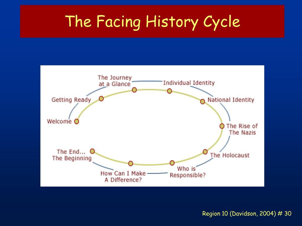 The Facing History Cycle