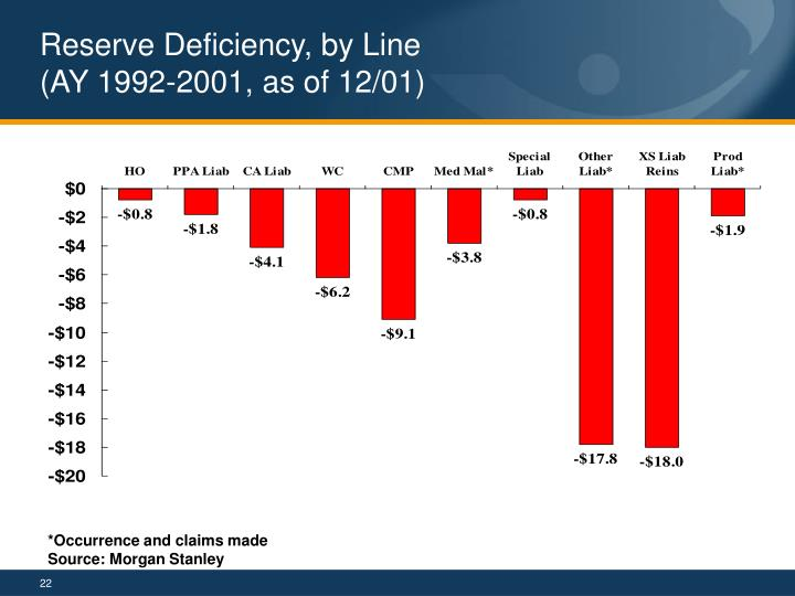 Reserve Deficiency, by Line