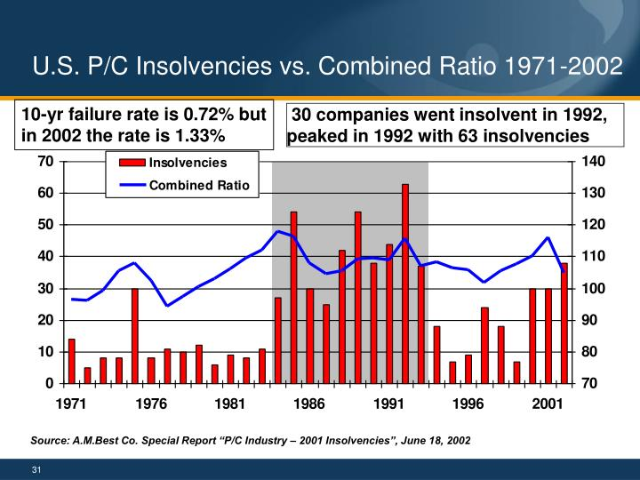 U.S. P/C Insolvencies vs. Combined Ratio 1971-2002