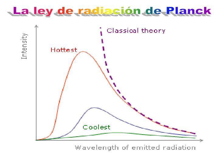La ley de radiación de Planck