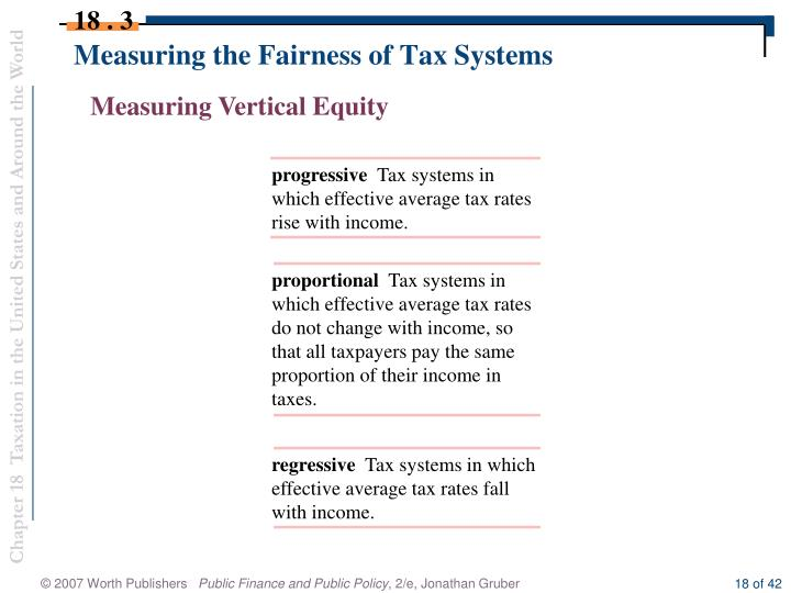 Measuring the Fairness of Tax Systems