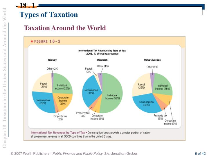 Types of Taxation