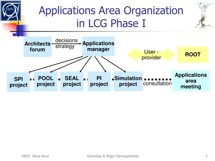 Applications area organization in lcg phase i