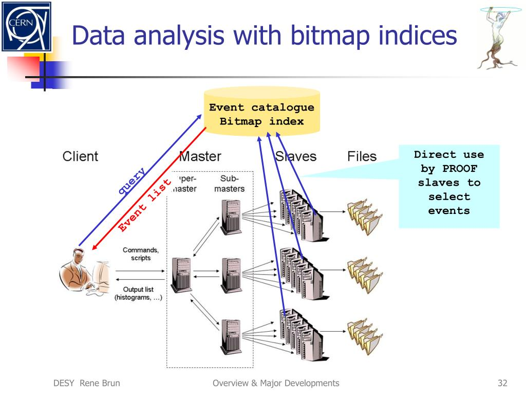 Data analysis with bitmap indices